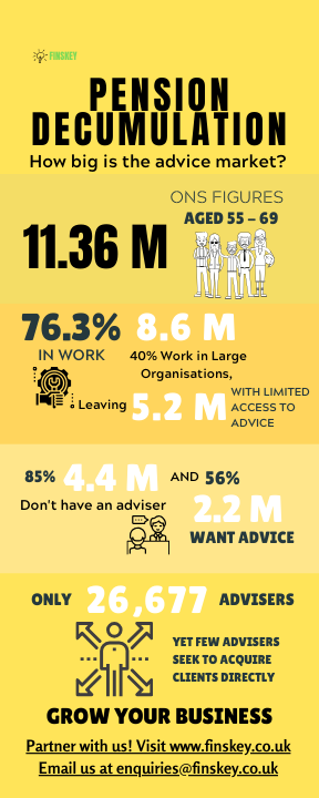 Infographic illustrates the size of the pension decumulation market in the UK.